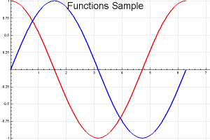 2 Functions Chart